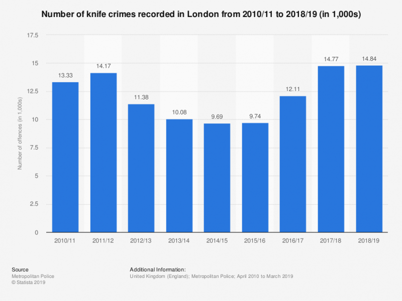 Knife Crime across London